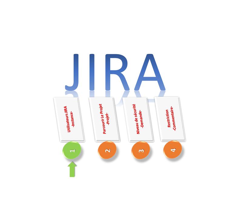 """Configurer l'autorisation globale """"Utilisateurs JIRA"""""""