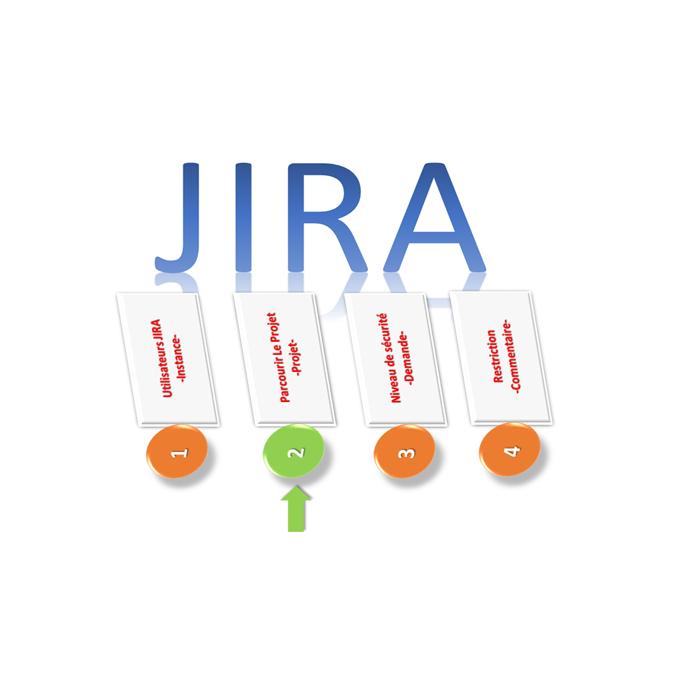 """Configurer l'autorisation """"Parcourir les projets"""" JIRA"""