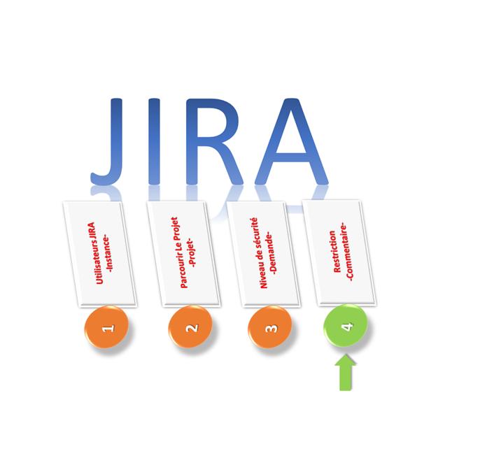 Configurer les restrictions de commentaires dans JIRA