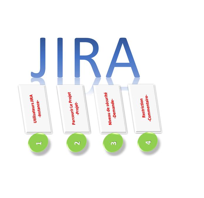Accès et restrictions dans JIRA : Conclusion
