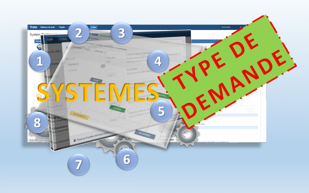 Le système de type de demande – Configuration