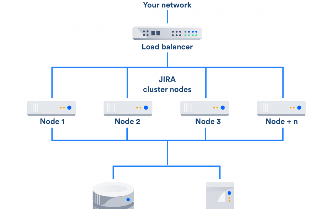 L'archivage de projet Jira avec Jira Data Center