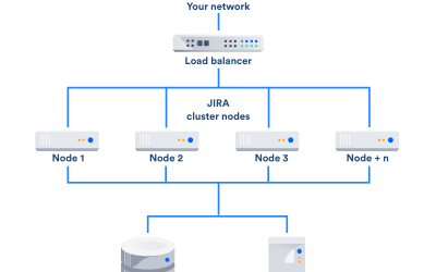 L'archivage de projet Jira avec Jira Data Center